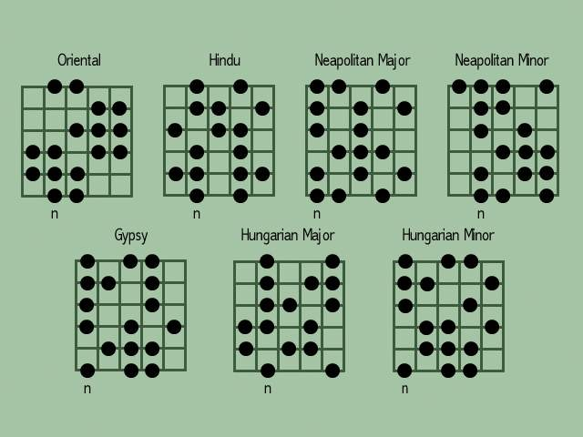 3 Ways to Improvise a Solo on Guitar - wikiHow