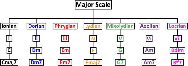 What Scales Work Over What Chords